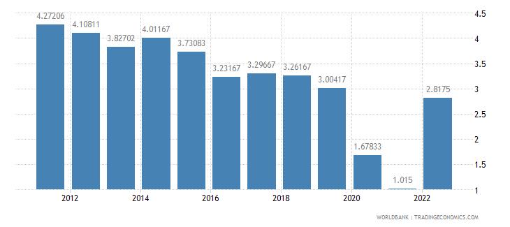 new zealand deposit interest rate percent wb data