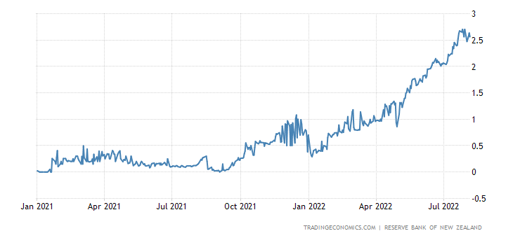 Deposit Interest Rate in New Zealand