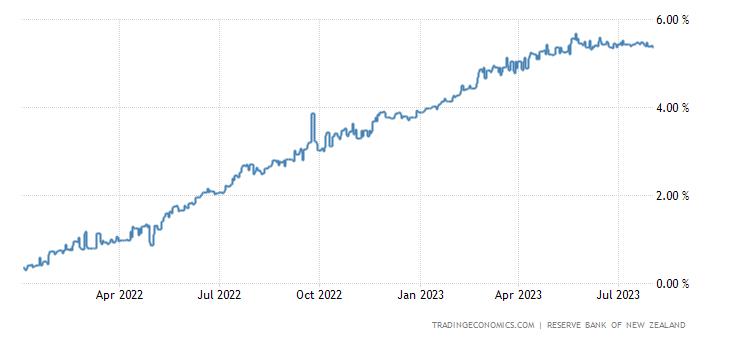Deposit Interest Rate in New Zealand