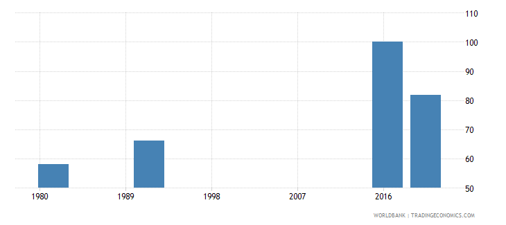 new zealand educational attainment at least completed lower secondary population 25 male percent cumulative wb data