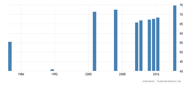 new zealand educational attainment at least completed upper secondary population 25 female percent cumulative wb data