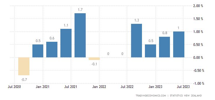 New Zealand Employment Change