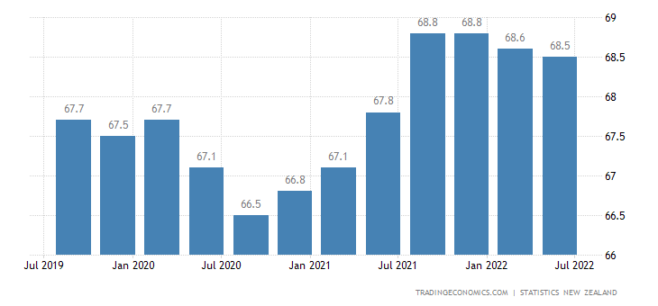 New Zealand Employment Rate