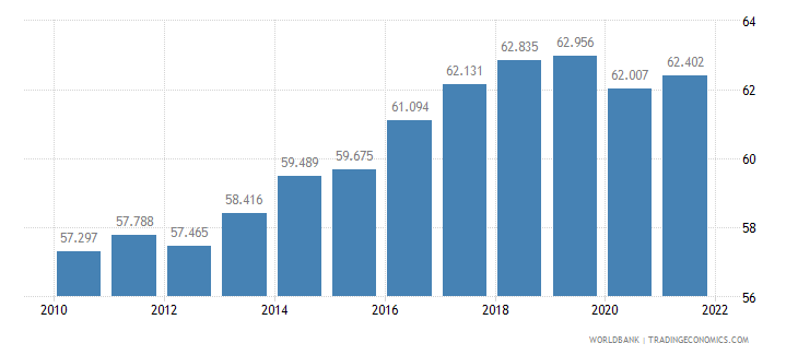 new zealand employment to population ratio 15 plus  female percent wb data