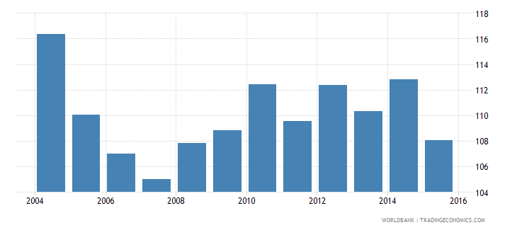 new zealand energy use kg of oil equivalent per dollar1 000 gdp constant 2005 ppp wb data