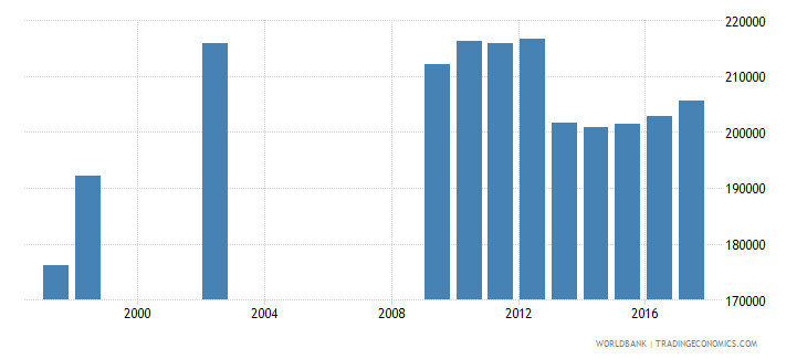 new zealand enrolment in secondary general female number wb data