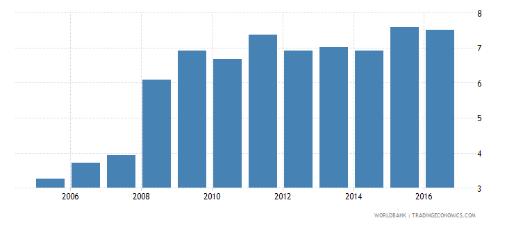 new zealand expenditure on pre primary as percent of government expenditure on education percent wb data