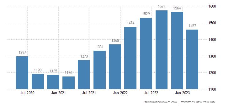 New Zealand Export Prices
