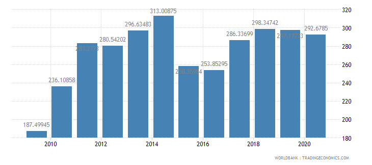 new zealand export value index 2000  100 wb data