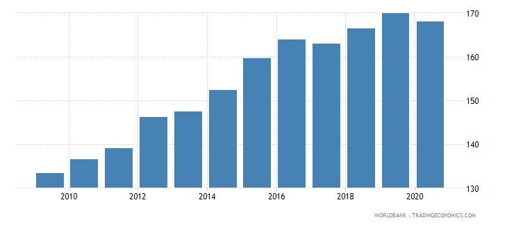 new zealand export volume index 2000  100 wb data