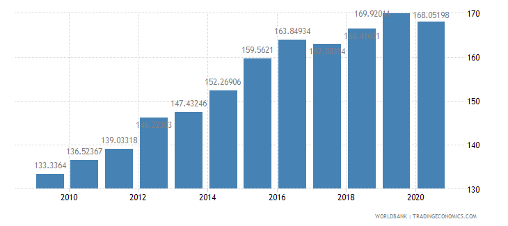 new zealand export volume index 2000  100 wb data