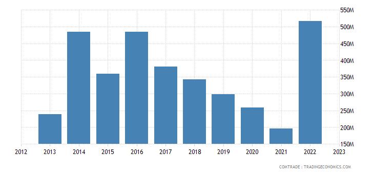 new zealand exports algeria