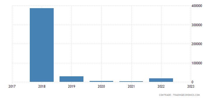 new zealand exports andorra