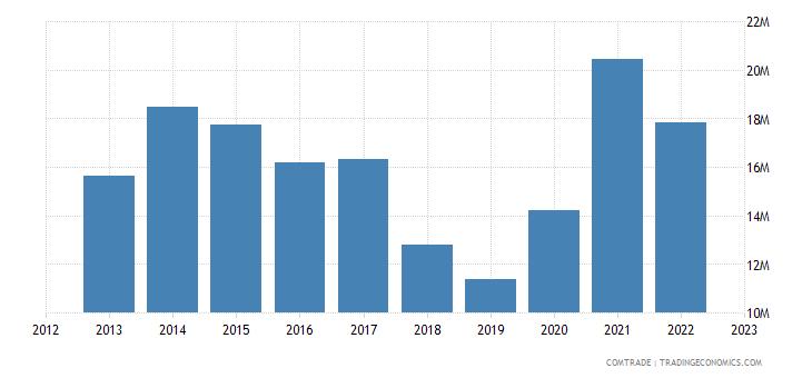 new zealand exports argentina