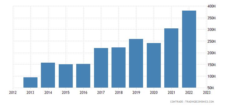 new zealand exports bangladesh