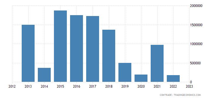 new zealand exports bolivia