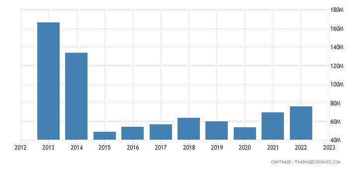 new zealand exports brazil
