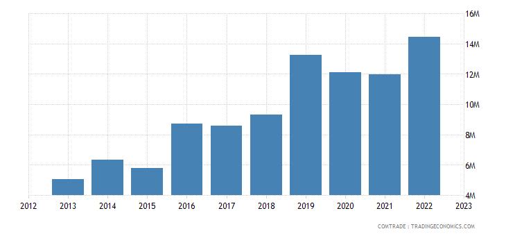 new zealand exports bulgaria