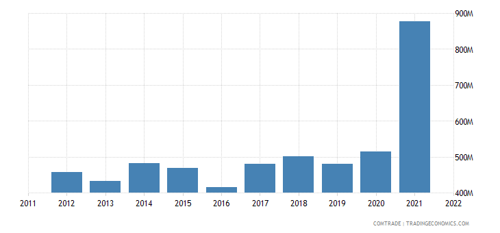 new zealand exports canada