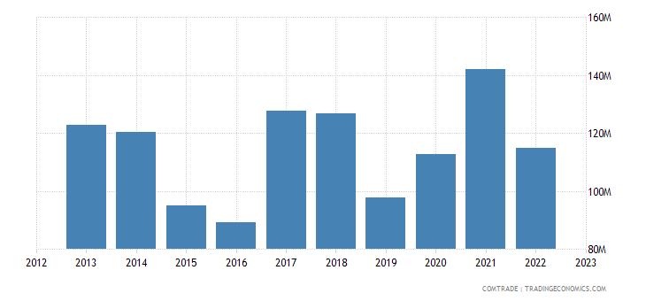 new zealand exports chile