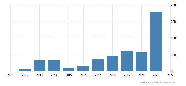 new zealand exports china