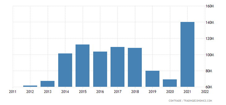 new zealand exports denmark