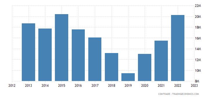 new zealand exports fiji iron steel