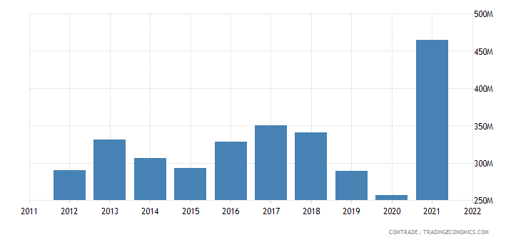 new zealand exports fiji