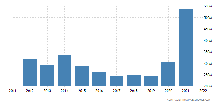 new zealand exports france