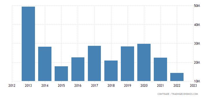 new zealand exports ghana