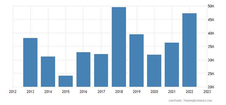 new zealand exports greece