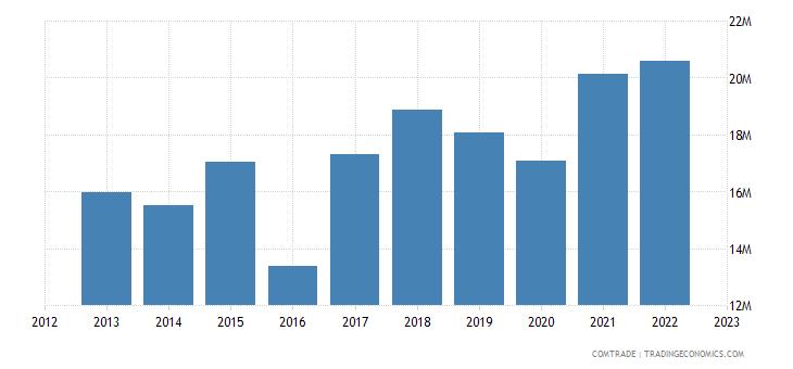 new zealand exports guyana