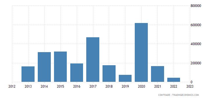 new zealand exports haiti