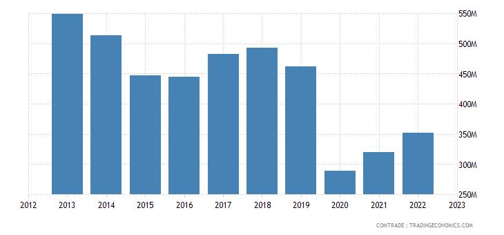 new zealand exports india