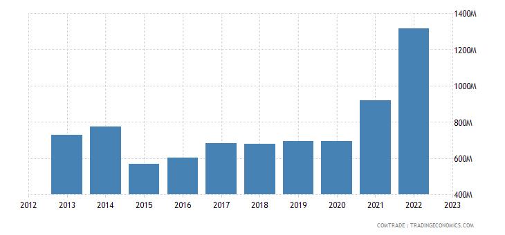 new zealand exports indonesia