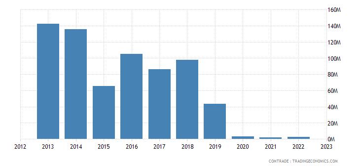new zealand exports iran