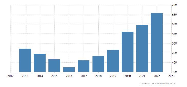 new zealand exports ireland