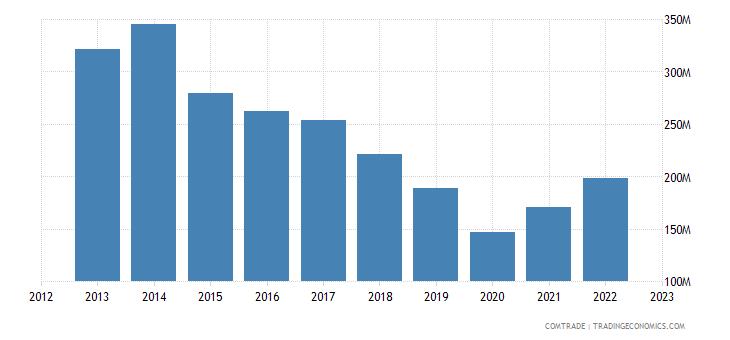 new zealand exports italy