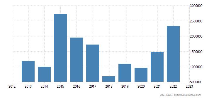 new zealand exports kazakhstan