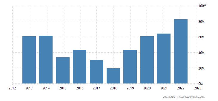 new zealand exports libya