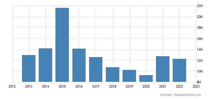 new zealand exports lithuania