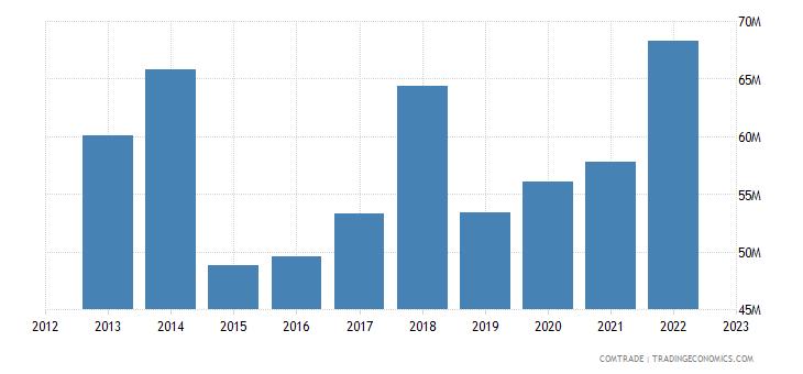 new zealand exports mauritius