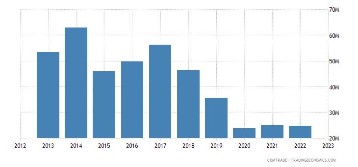 new zealand exports morocco