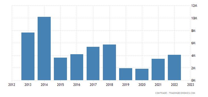new zealand exports mozambique