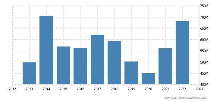 new zealand exports netherlands