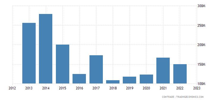 new zealand exports nigeria
