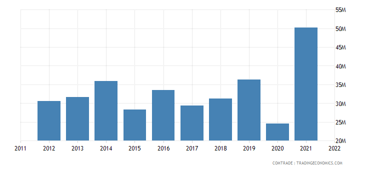 new zealand exports norway