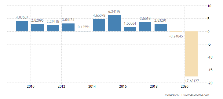 new zealand exports of goods and services annual percent growth wb data