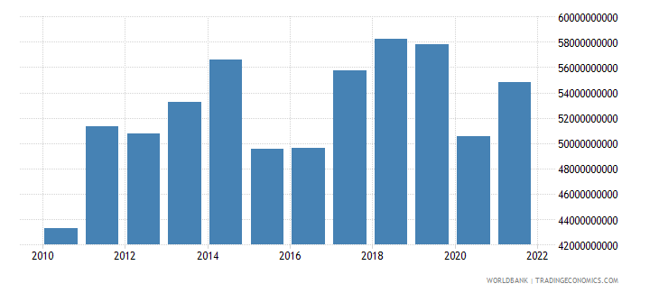 new zealand exports of goods and services bop us dollar wb data