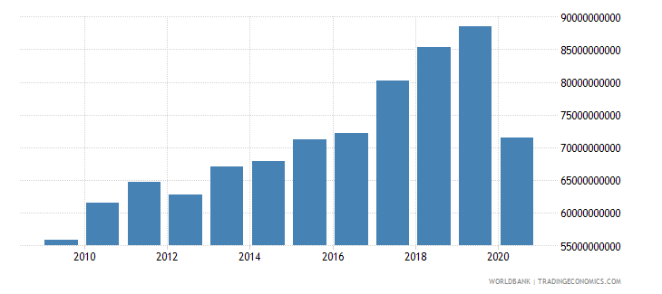 new zealand exports of goods and services current lcu wb data